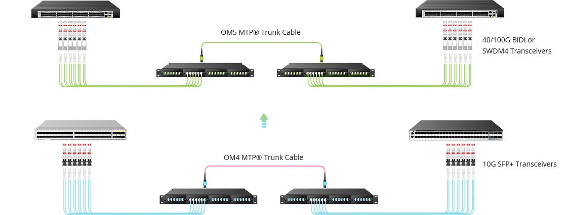 MTP®/MPOトランクケーブル 40G/100G伝送を実現