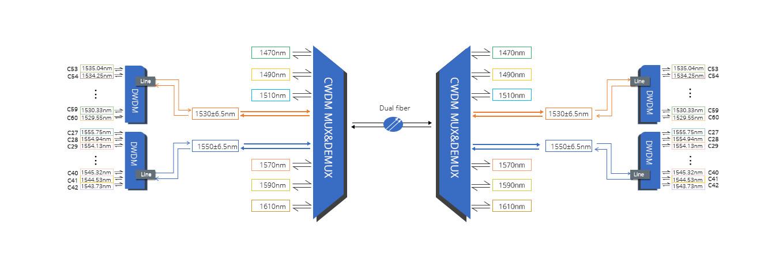 DWDM波長合分波モジュール CWDMネットワーク上のハイブリッドDWDM