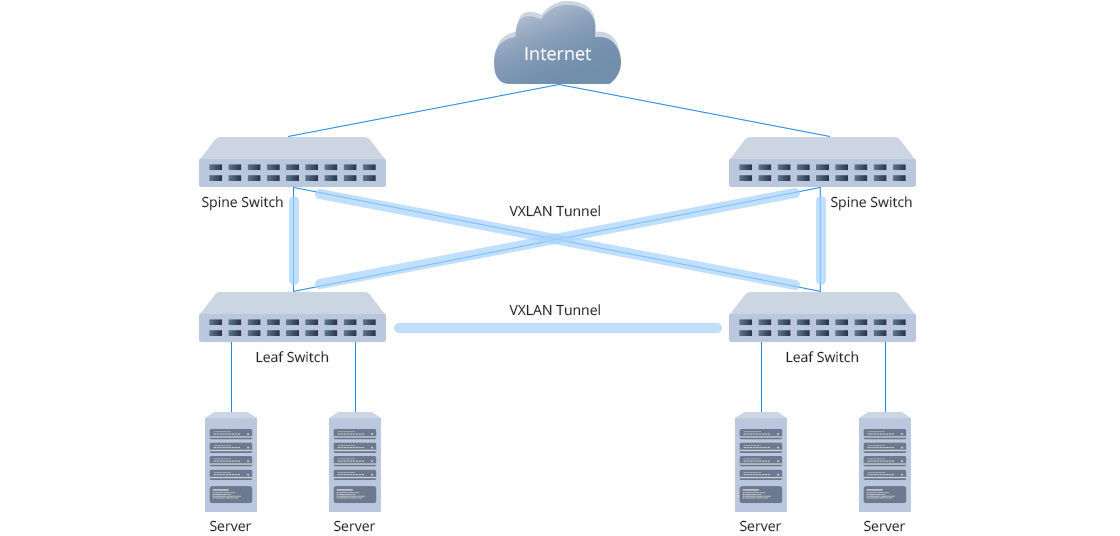 10G Коммутаторы VXLAN Scales Data Center Capacity