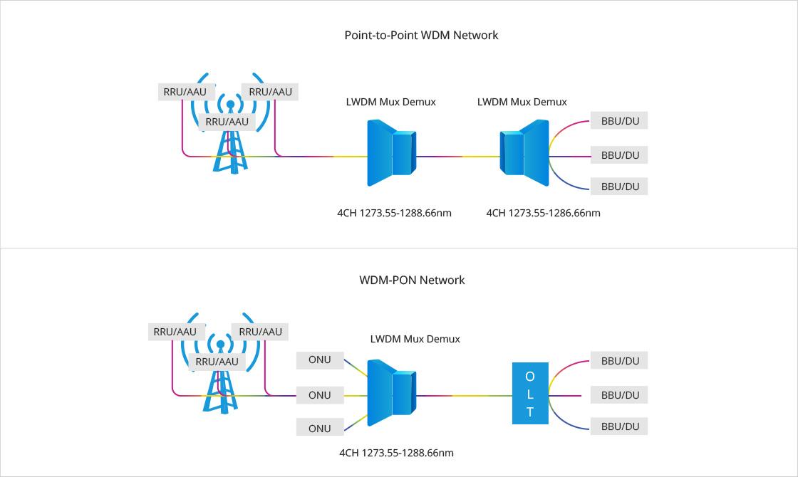 LWDM Mux Demux LAN-WDM Mux Demux en la red 5G fronthaul