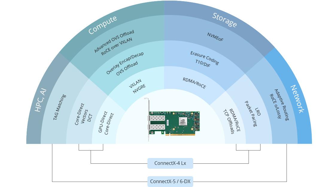 ConnectX® スマートNIC インテリジェントなオフロード-より高いパフォーマンス、効率、スケーラビリティ