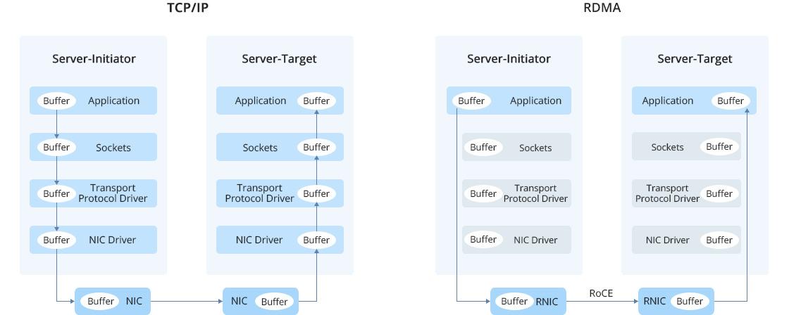 ConnectX® SmartNICs Unübertroffene RDMA-Fähigkeiten