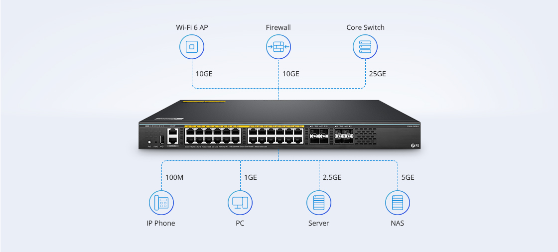 1G/10G Switches Multi-Service Converged Network