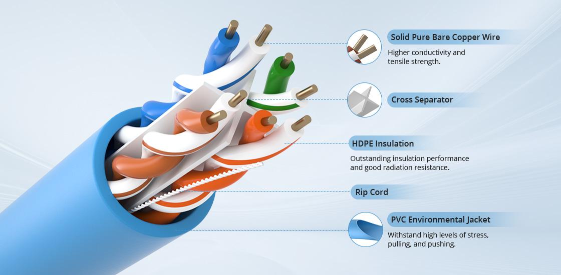 Bobinas de cable de red cat6 Artesanía innovadora para máximo rendimiento y seguridad