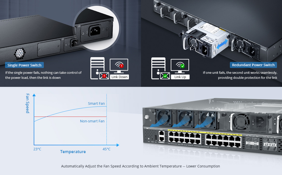 1G/10G Switches 1+1 Hot-Swappable Power Supplies and Dual Smart Fans