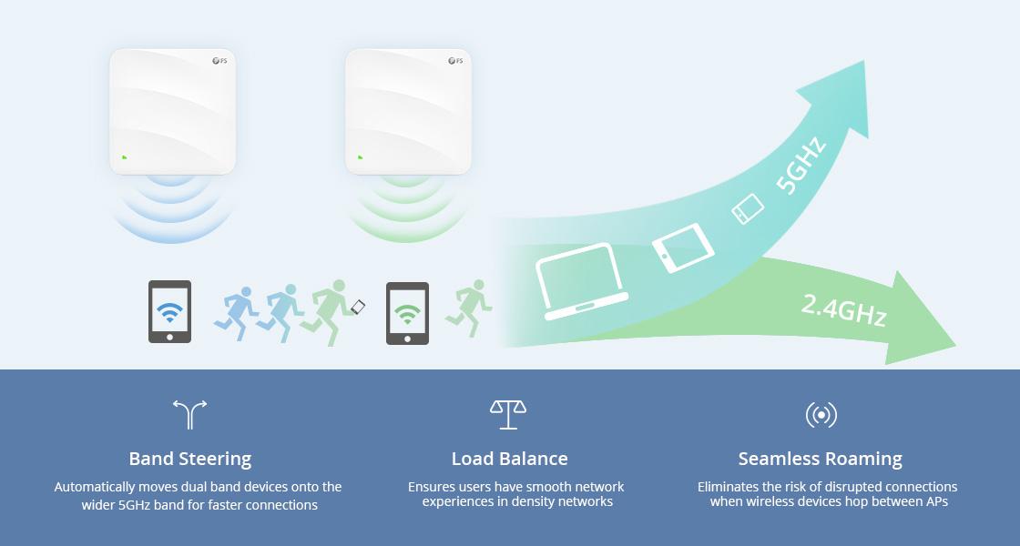 Punto de acceso Wi-Fi 6 Excelentes funciones para aumentar la eficiencia de la red