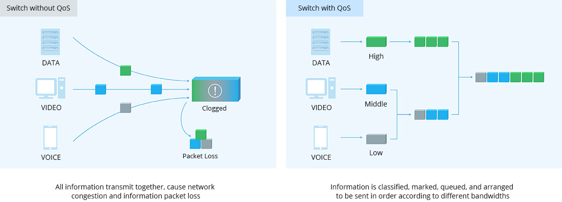 1G/10G Switches QoS (Quality of Service) for Better Traffic Control