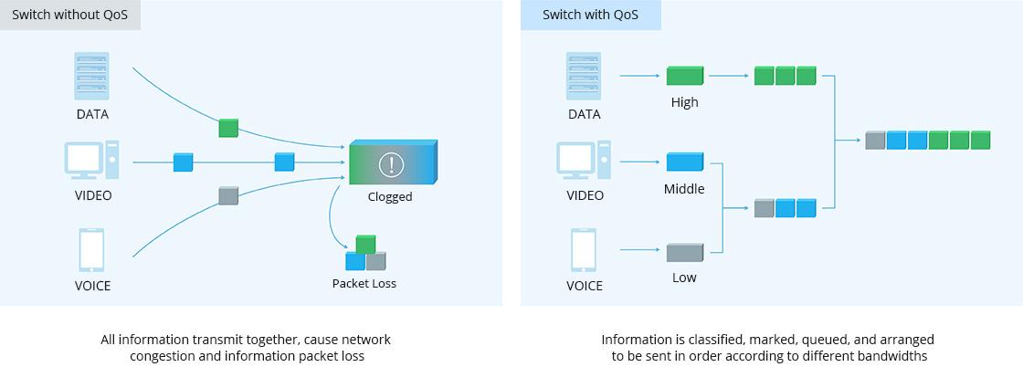 Switches 1G/10G QoS (calidad de servicio) para un mejor control del tráfico