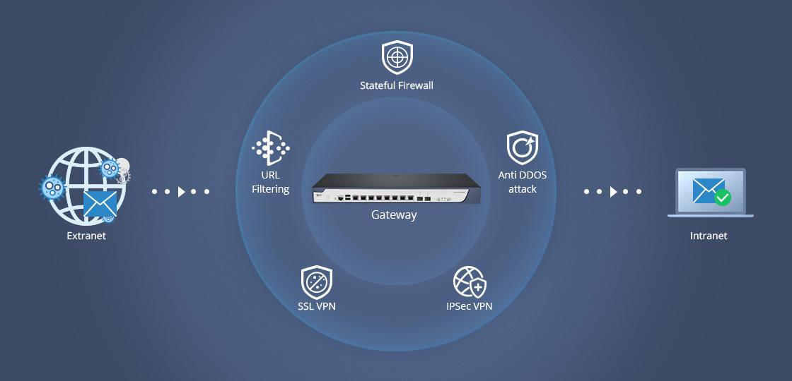 Puerta de enlace (Gateway) Protección de cortafuegos (firewall) completa contra amenazas en línea