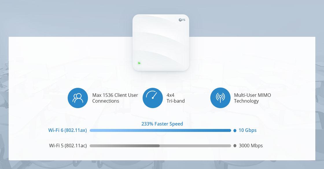 Беспроводная Точка Доступа Сверхвысокая скорость 10 Гбит/с