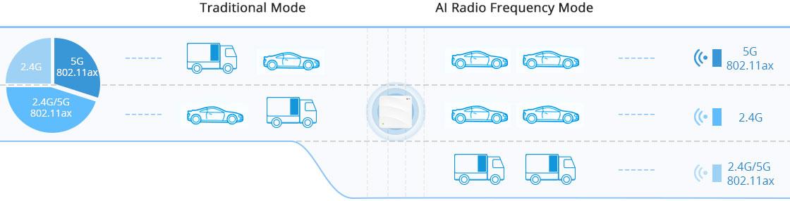 Беспроводная Точка Доступа Радиочастота AI для Wi-Fi 6