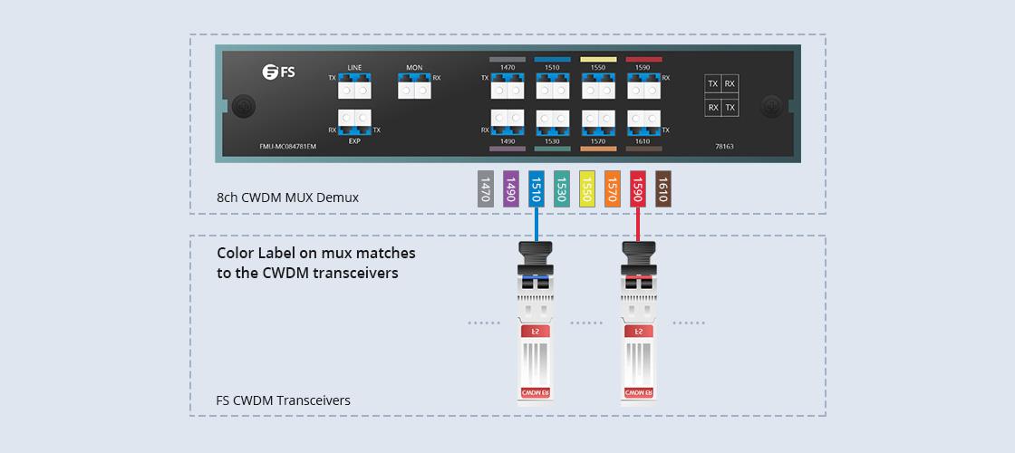 CWDM Mux Demux Neu gestalteter CWDM Mux Demux für einfache Bedienung