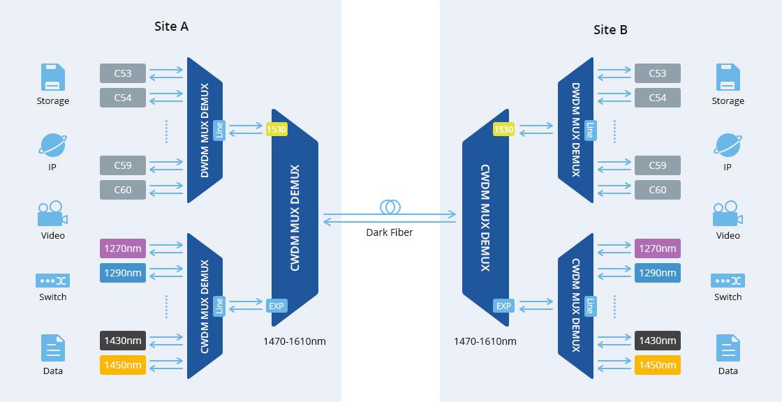 CWDM Mux Demux Expand the Existing Fiber Network Capacity Flexibility