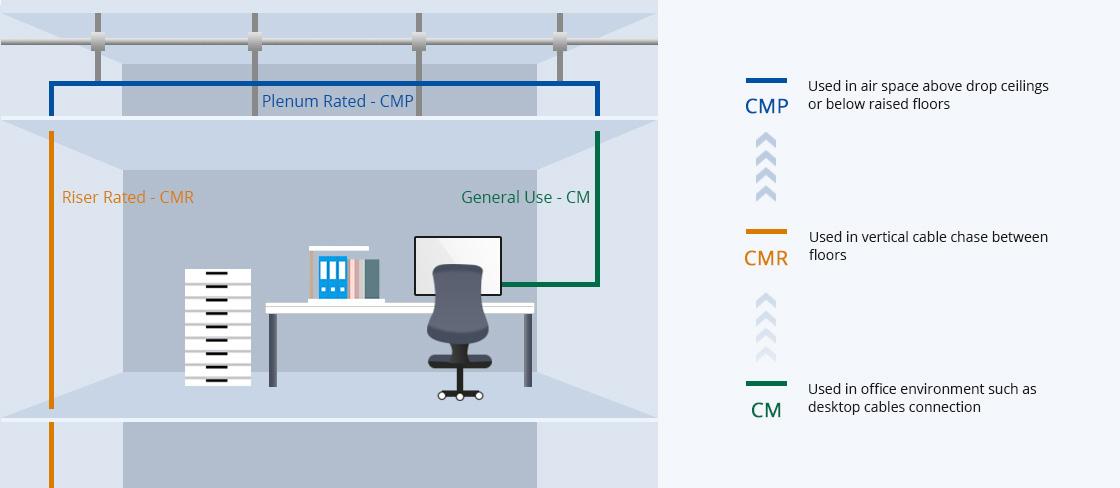 Cat6 Ethernet-Verlegekabel So wählen Sie CM-, CMR- und CMP-Kabel aus