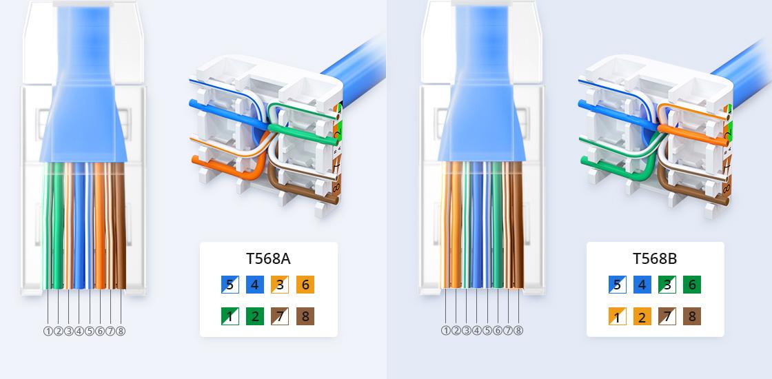 Cat5e Ethernet-Verlegekabel Einfache Installation mit RJ45-Steckern und werkzeuglosem Keystone-Buchsen