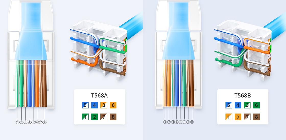 Cat6 Ethernet-Verlegekabel Einfache Installation mit RJ45-Steckern und werkzeuglosem Keystone-Buchsen
