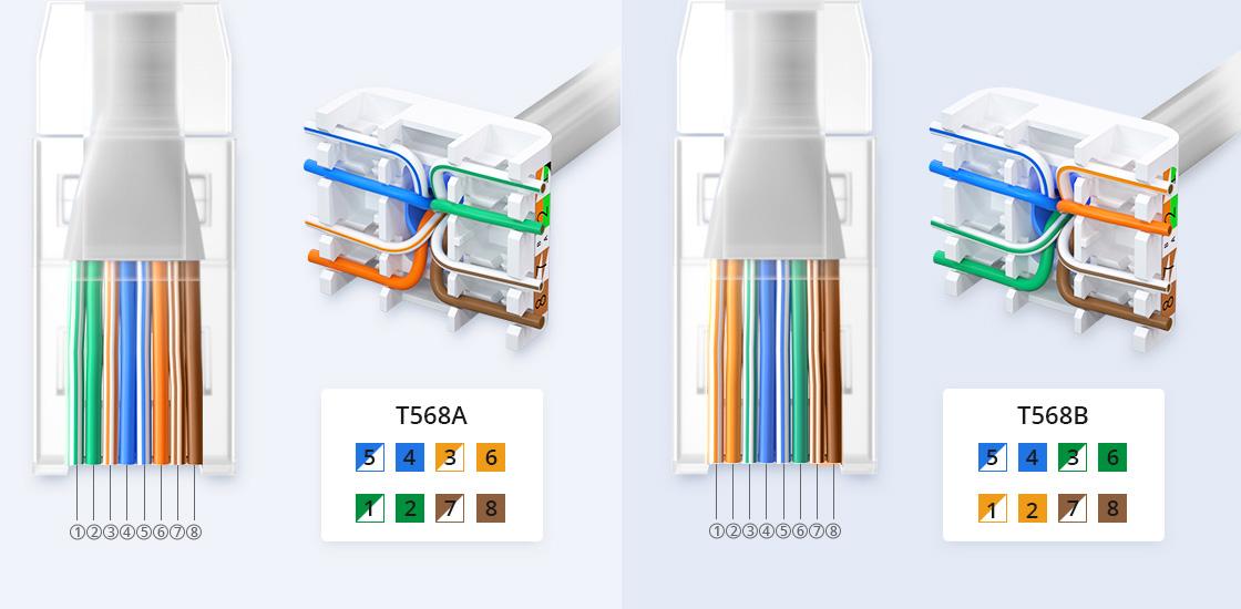 Bobinas de cable de red cat5e Instalación simple con conectores RJ45 y módulos keystone sin herramienta