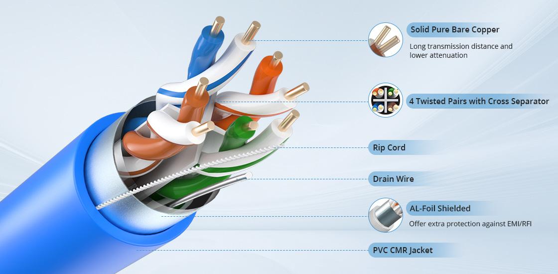 Cat6 Ethernet-Verlegekabel Innovative Technologie für höchste Leistung und Stabilität