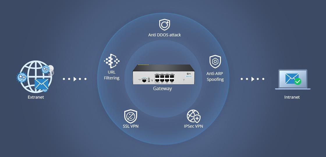 ゲートウェイ オンラインの脅威からの豊富なセキュリティ保護
