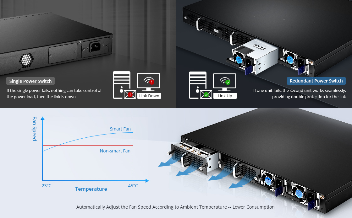 1G/10G Switches 1+1 Hot-Swappable Power Supplies and 3+1 Smart Fans