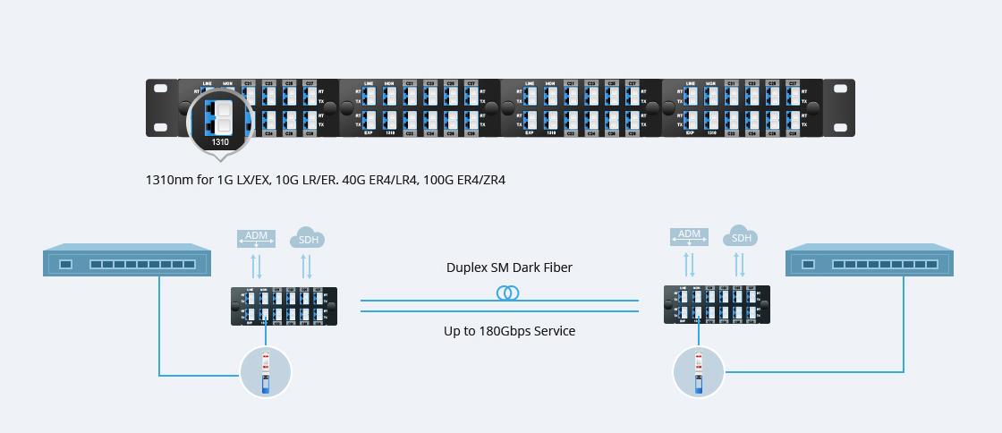 DWDM Mux Demux Puerto de 1310 nm para tráfico heredado existente