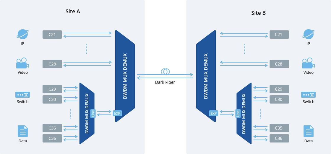 DWDM Mux Demux Puerto de expansión - Para aumentar el ancho de banda en el futuro
