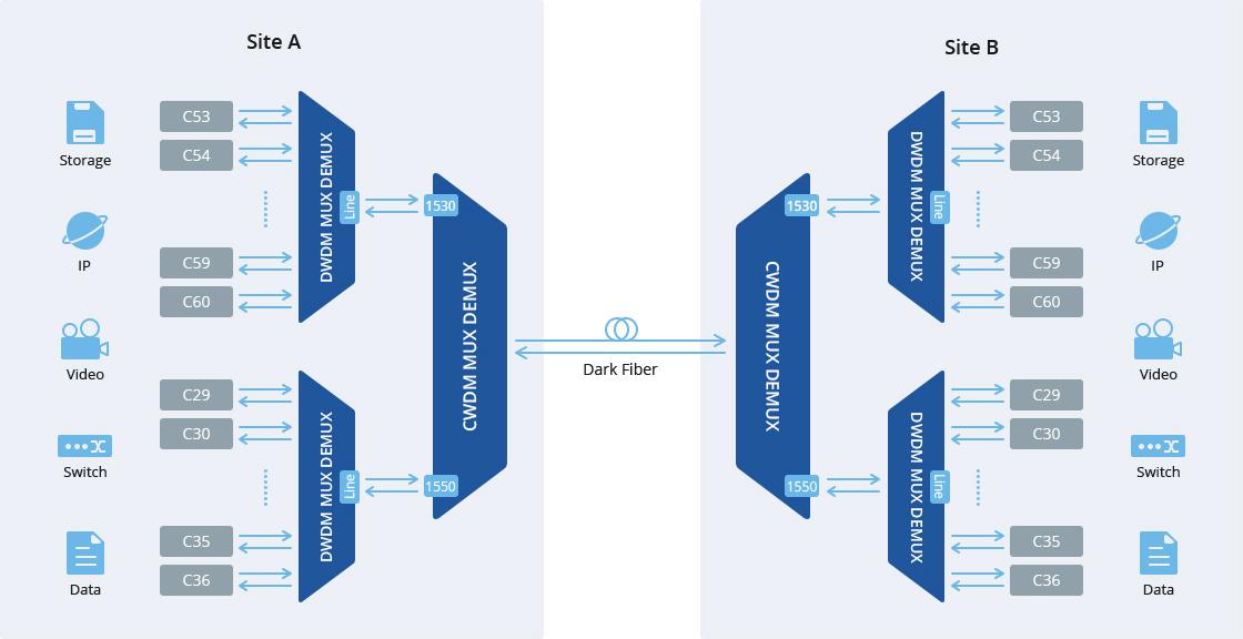 DWDM Mux Demux Hybrid DWDM over CWDM Network