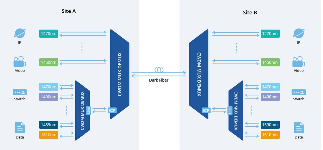 CWDM Mux Demux Puerto de expansión - Para aumentar el ancho de banda en el futuro