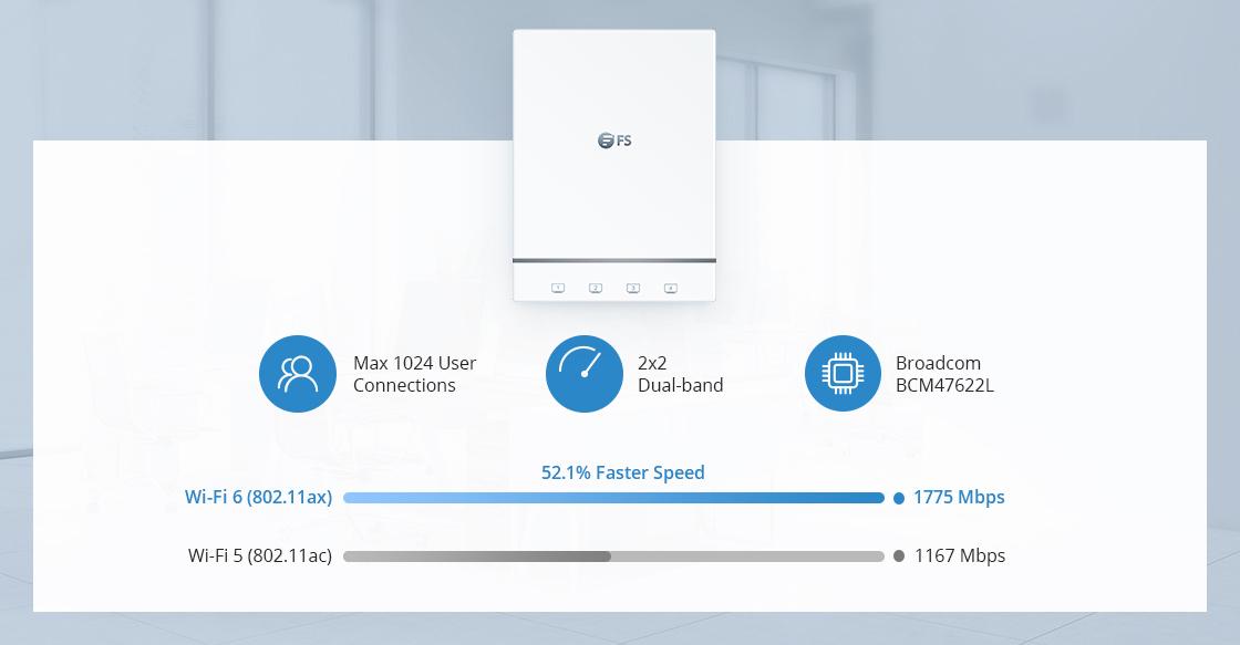 Wireless AP Ultraschnelles Wi-Fi 6-Geschwindigkeit mit 1775 Mbps