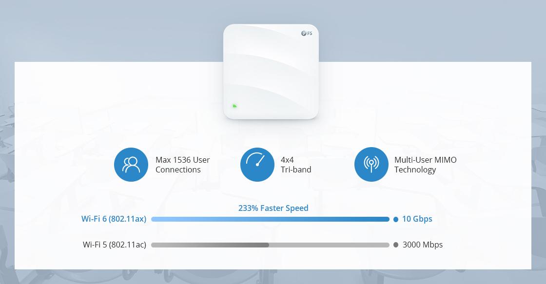 Wireless AP Ultraschnelles Wi-Fi 6-Geschwindigkeit mit 10 Gbps