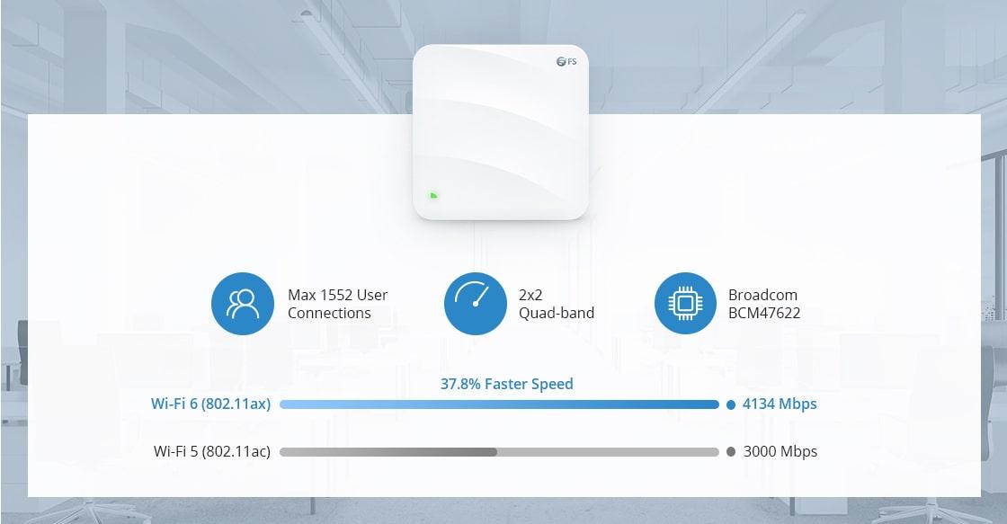Wireless AP Ultraschnelles Wi-Fi 6-Geschwindigkeit mit 4134 Mbps