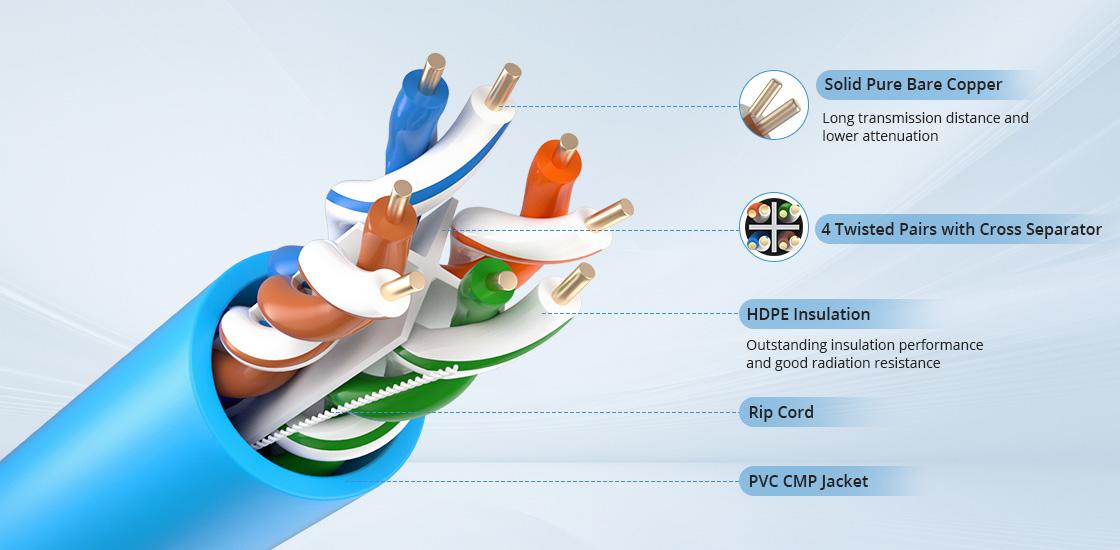 Cat6 Câbles Ethernet en Vrac Qualité de Fabrication Innovante pour des Performances et Sécurités Maximales