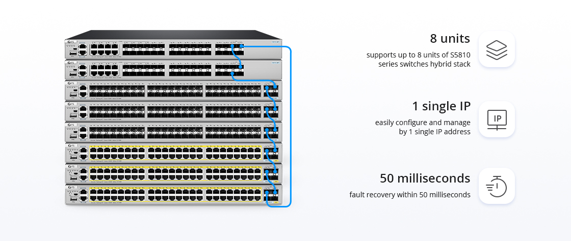 1G/10G Switches Support 8 Units Virtual Stacking Between S5810 Series