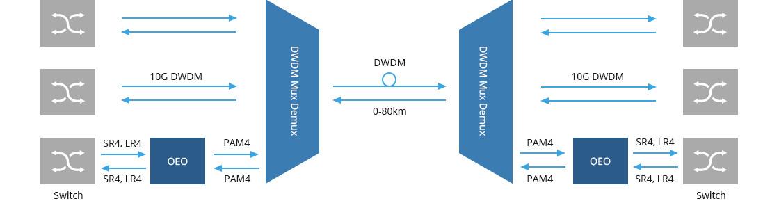 10G/25G/100G Transponder (OEO) Application of the 100G Transmission