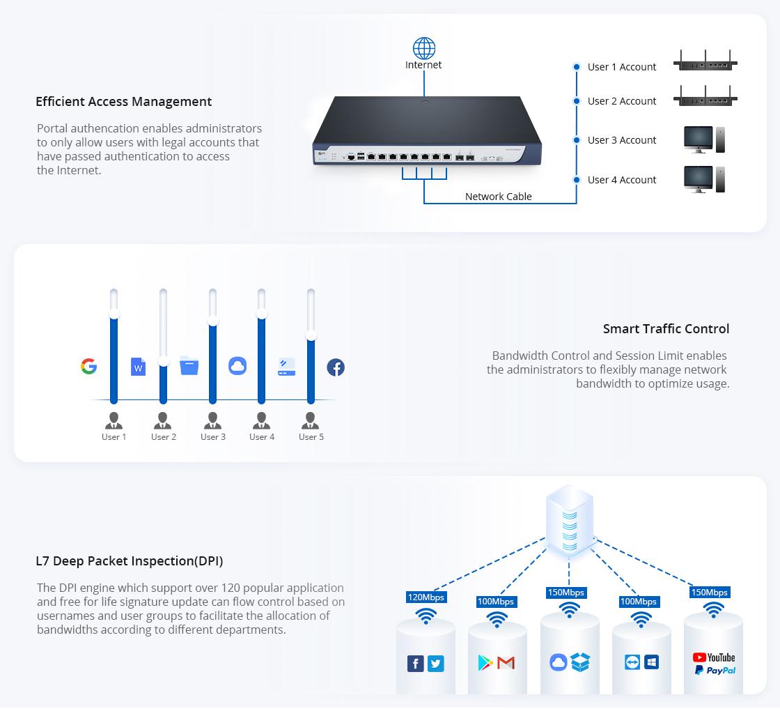 Gateway Multi-WAN VPN Router with Abundant Features