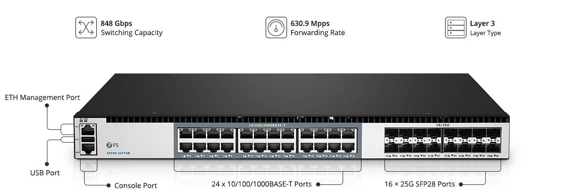 Switches 25G Switch de agregación y núcleo LAN Gigabit con enlaces ascendentes de 25G