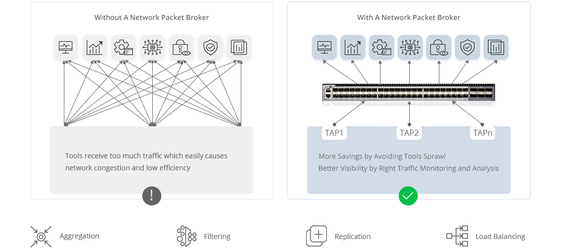 Network Packet Brokers (NPB) Network Packet Brokers (NPB) Facilitate Visibility for All IT Operations