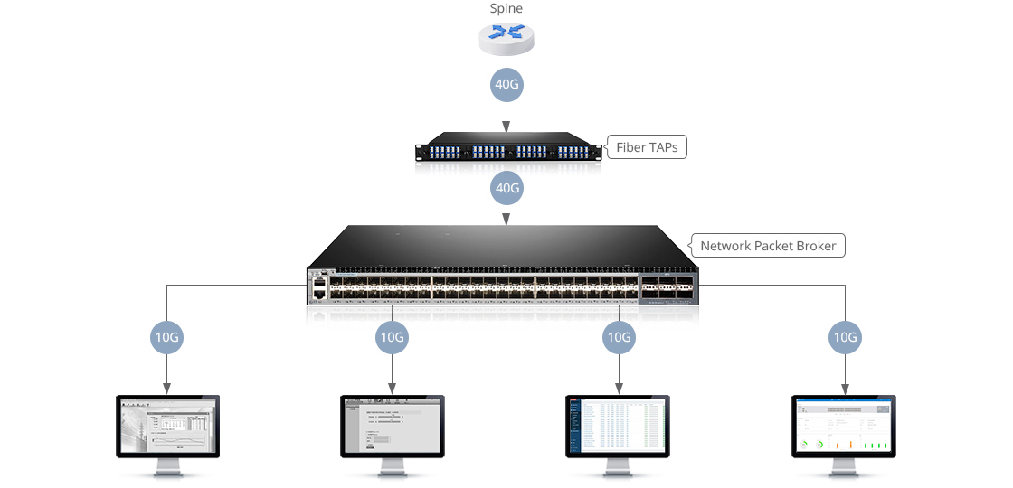 Network Packet Brokers (NPB) Flexible and Correct Traffic Redistribution by Load Balancing