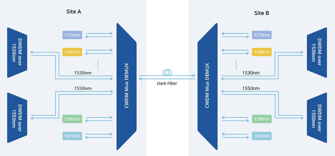 CWDM Mux Demux 1530nm & 1550nm CWDM over DWDM for Hybrid