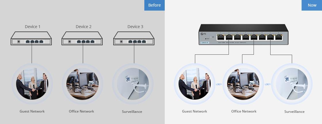 Switches 1G/10G VLAN para seguridad y ahorro de costos