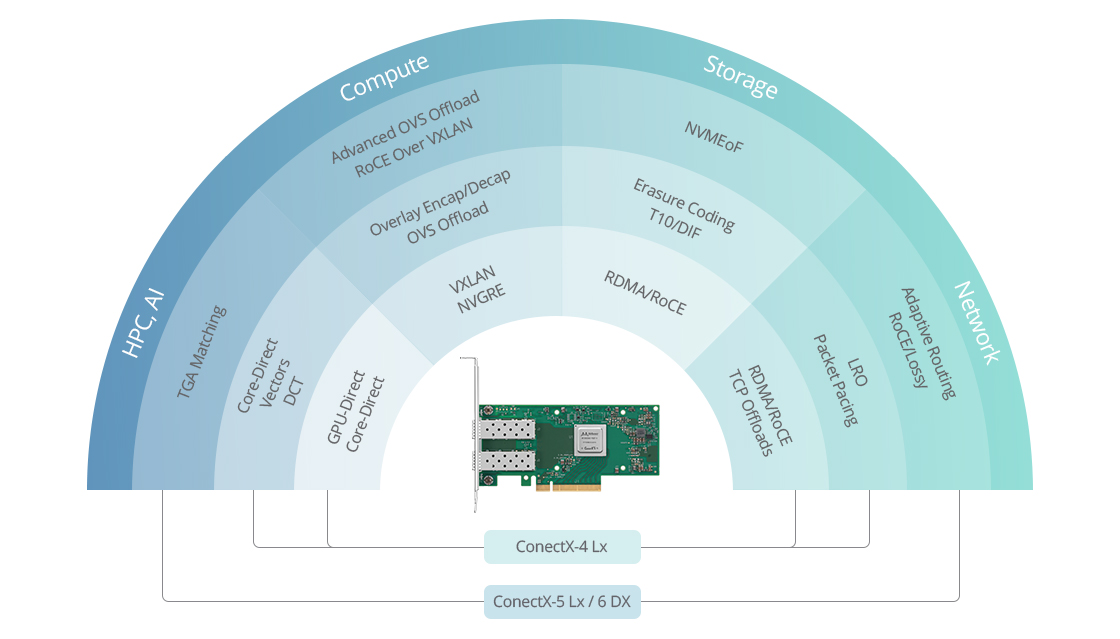 Mellanox® Ethernet Adapters Intelligent Offloads Capabilities for the Most Demanding Applications