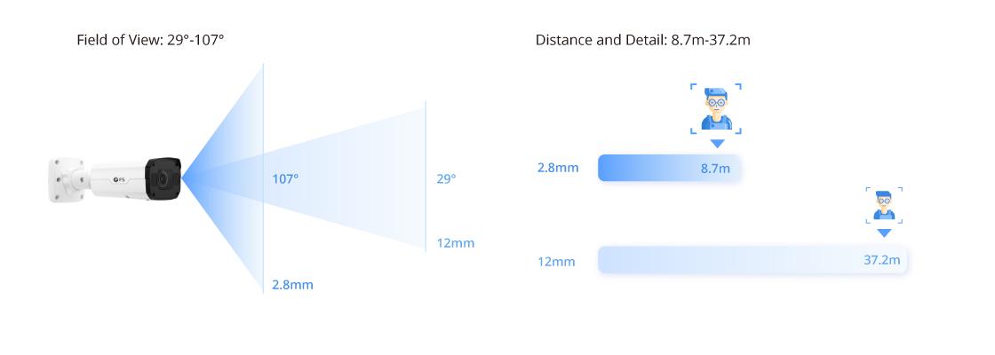 Cámaras CCTV Lente varifocal motorizada para un fácil monitoreo