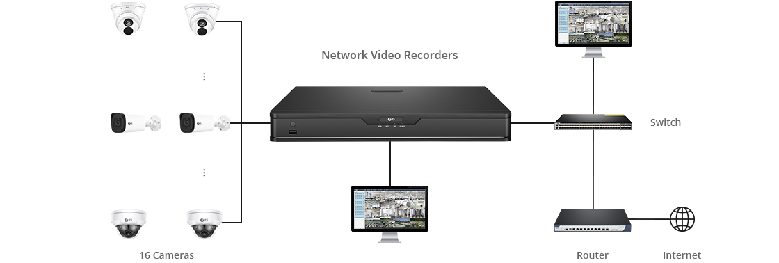 Network Video Recorders (NVRs) Real Time Live View of 16 Channels