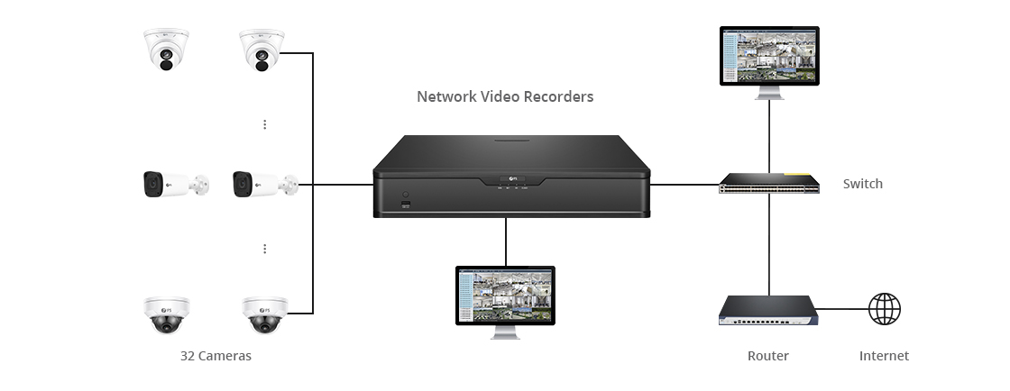 Network Video Recorders (NVRs) Real Time Live View of 32 Channels
