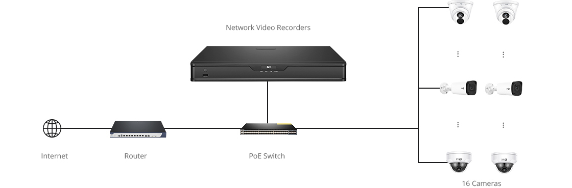 Network Video Recorders (NVRs) Real Time Live View of 8 Channels