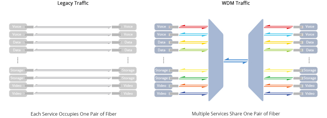DWDM Mux Demux Maximize Your Fiber with WDM Network