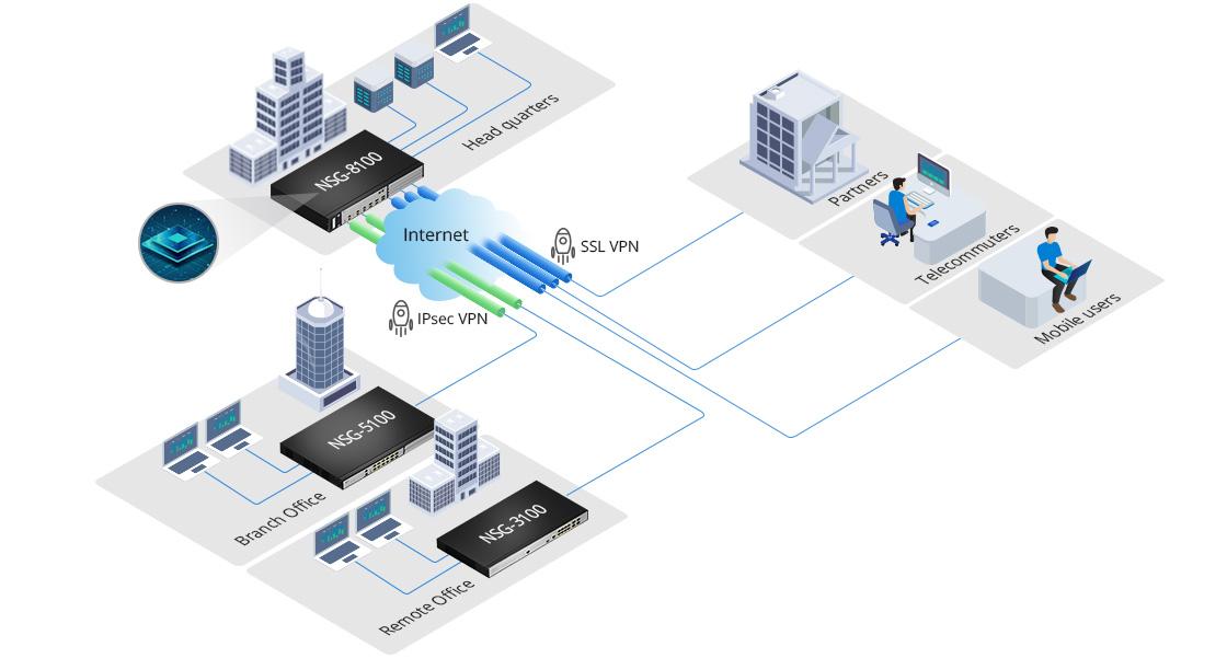 Firewalls Built-in VPN Acceleration Chip