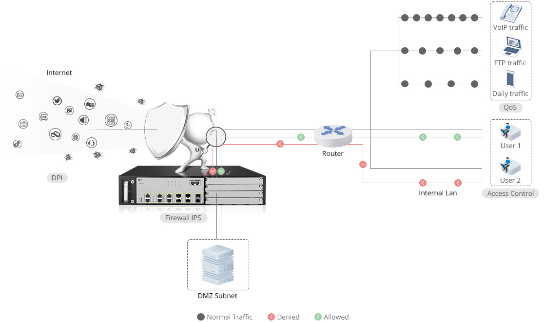 Firewalls Granular Application Recognition and Control