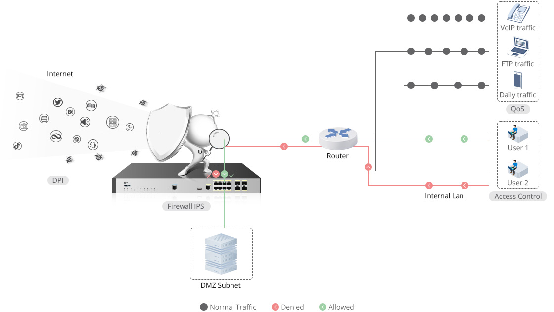 Firewalls Accurate Application Recognition and Flexible Control