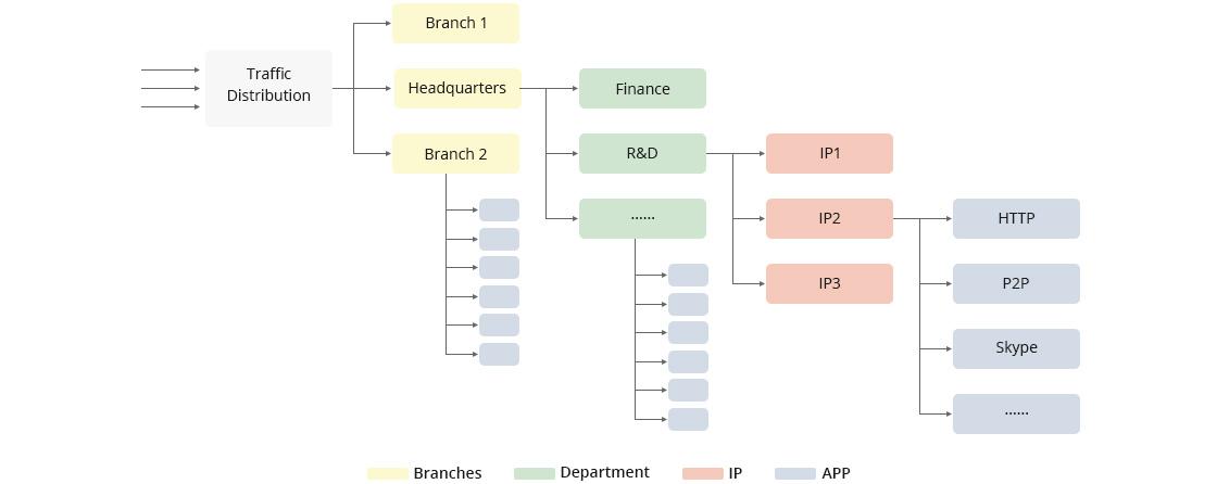 Firewalls Intelligent QoS Improves Network Bandwidth Utilization